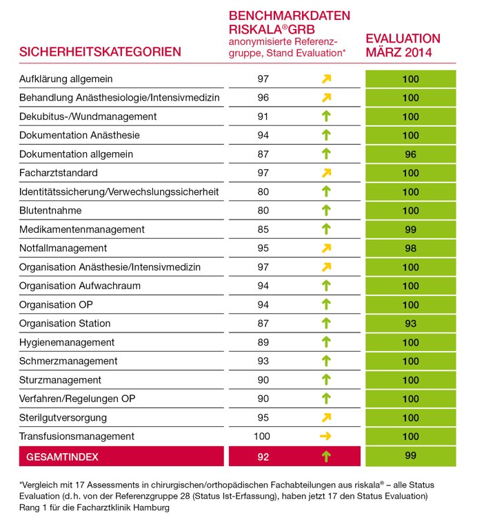 Evaluation März 2014